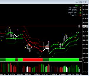 euro vs dollar daily chart on MT4