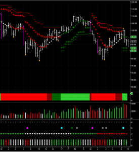 weekly oil chart