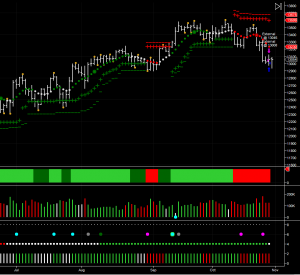 emini dow futures remain bearish on the daily chart