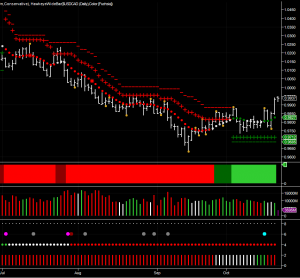 usd/cad daily chart using the NinjaTrader platform