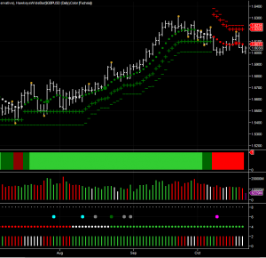 GBP/USD daily chart using the NinjaTrader platform