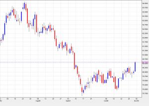 US dollar index daily chart November