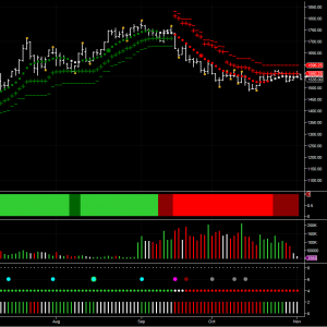 soybean futures on the daily chart