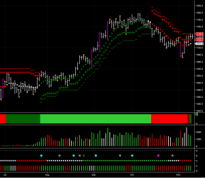 Gold chart with the daily gold forecast