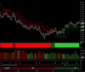 USD/CAD daily chart using NinjaTrader platform