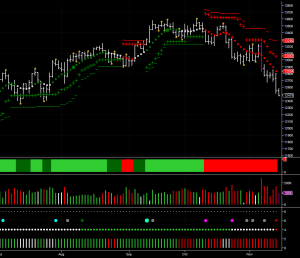 YM E mini dow futures contract on the daily chart
