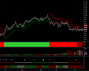 oil commodity forecast using the daily oil chart and december oil futures