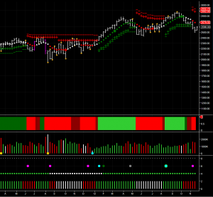 NASDAQ weekly chart for the NQ mini futures contract for December