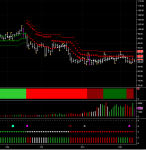 daily chart for january oil futures