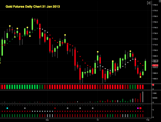 Gold Futures Daily Chart 31 Jan 2013