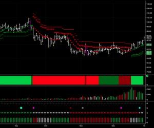 WTI Oil Chart 3 Jan 2013