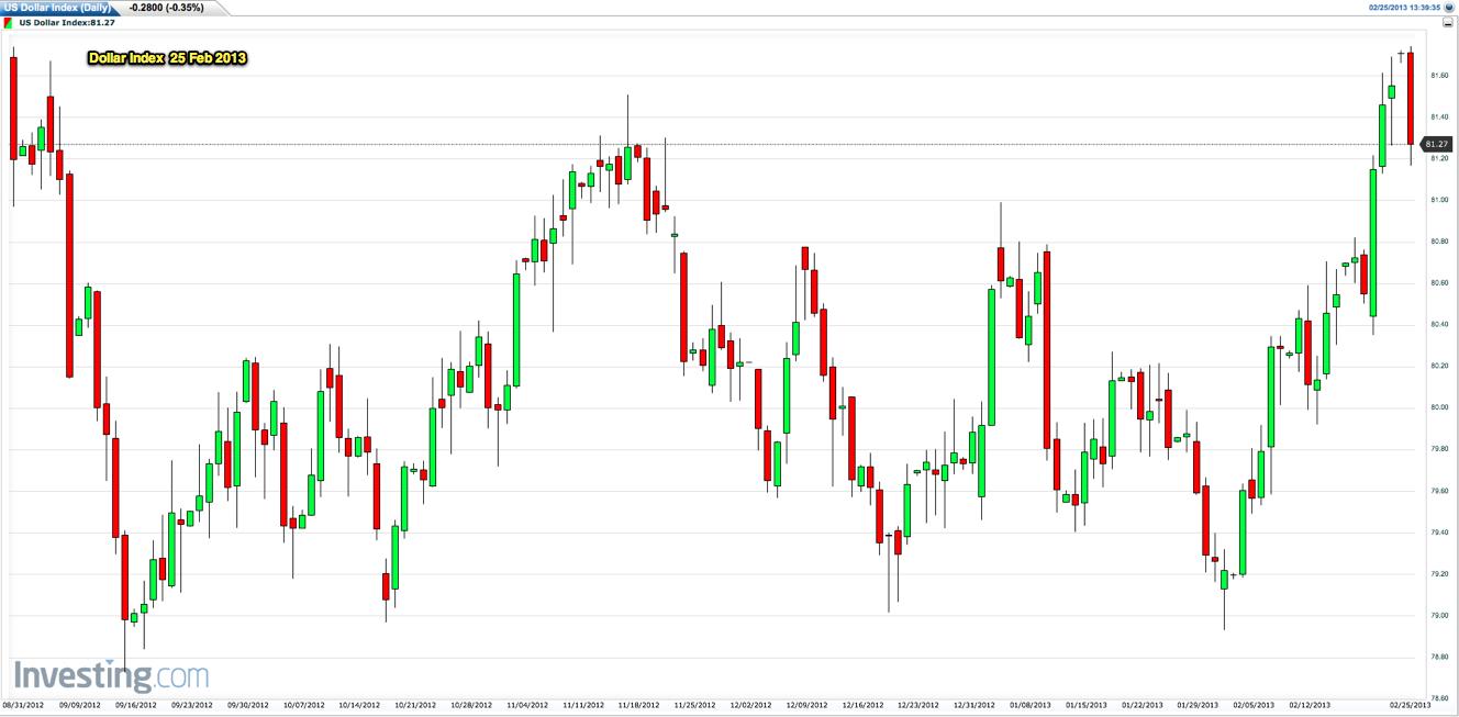 dollar index futures