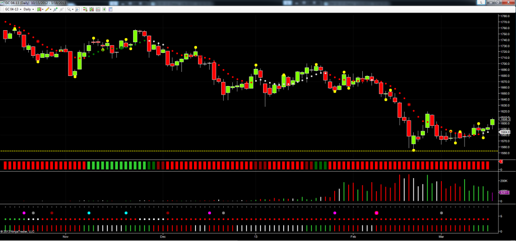 April Gold Futures - Daily Chart