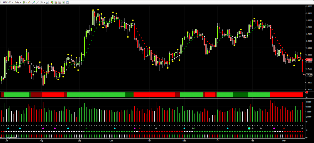 May Copper Futures - Daily Chart