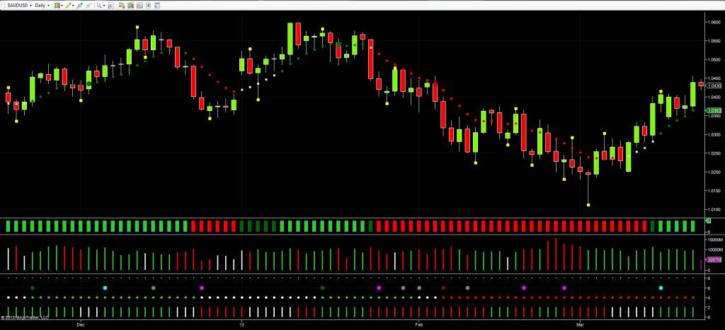 Aussie Dollar - Daily Chart