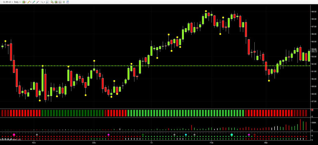 May WTI Crude Oil Futures - Daily Chart