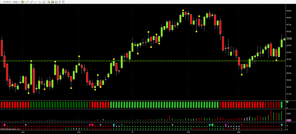 WTI - Daily Chart April Oil Futures