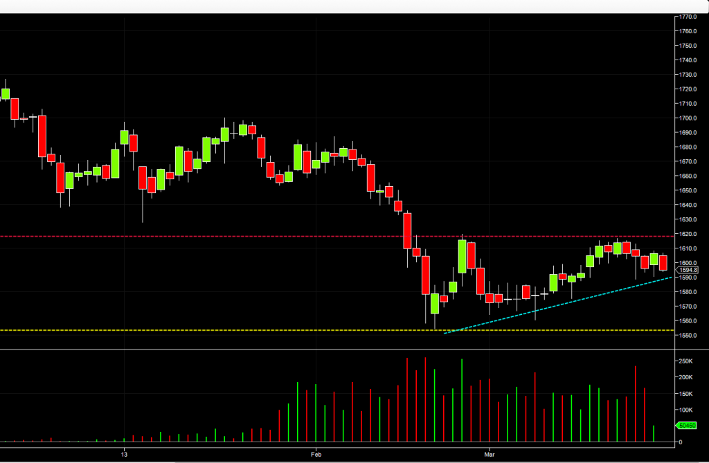 Gold futures - daily chart