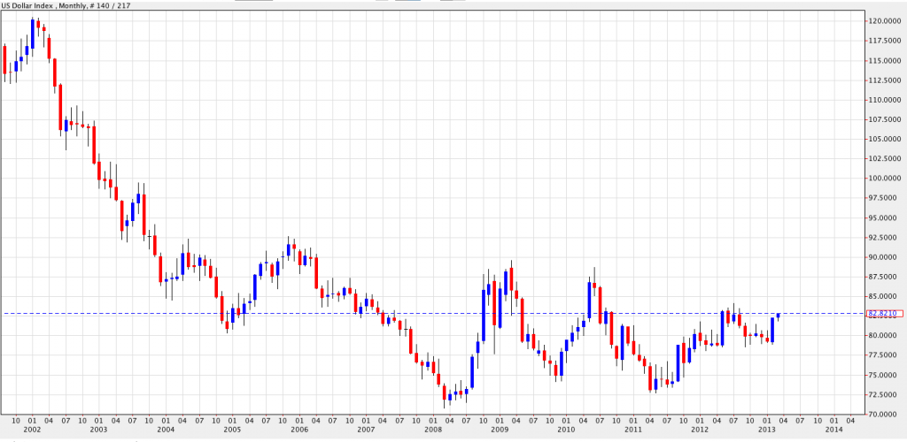 Dollar Index - Monthly Chart
