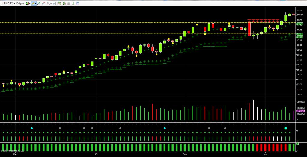 USD vs JPY - daily chart