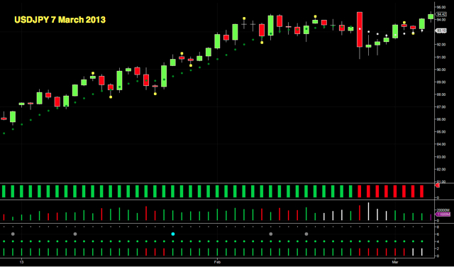 Forex 7 days system of