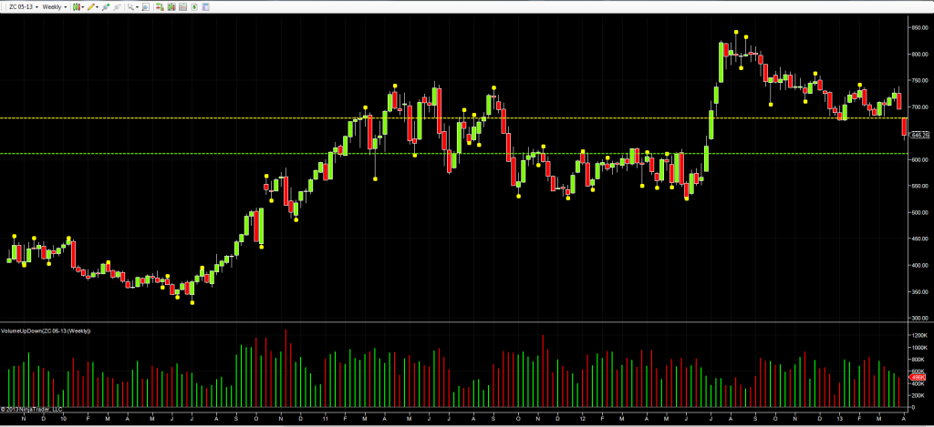 May Corn Futures - Weekly Chart