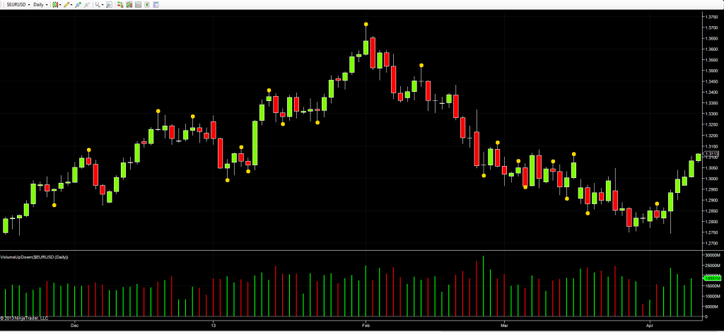 Euro dollar - daily chart