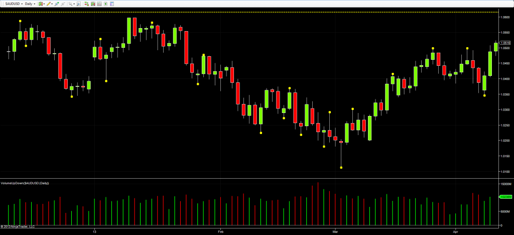 AUD/USD - daily chart