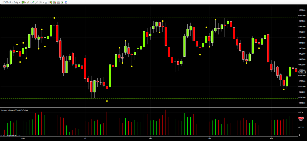 Soybean futures daily chart