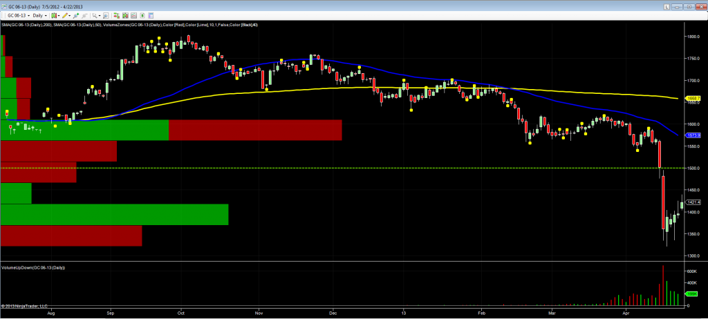 june gold futures daily chart