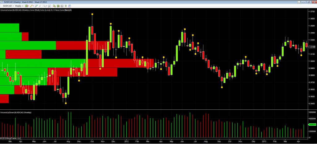 usd cad weekly chart