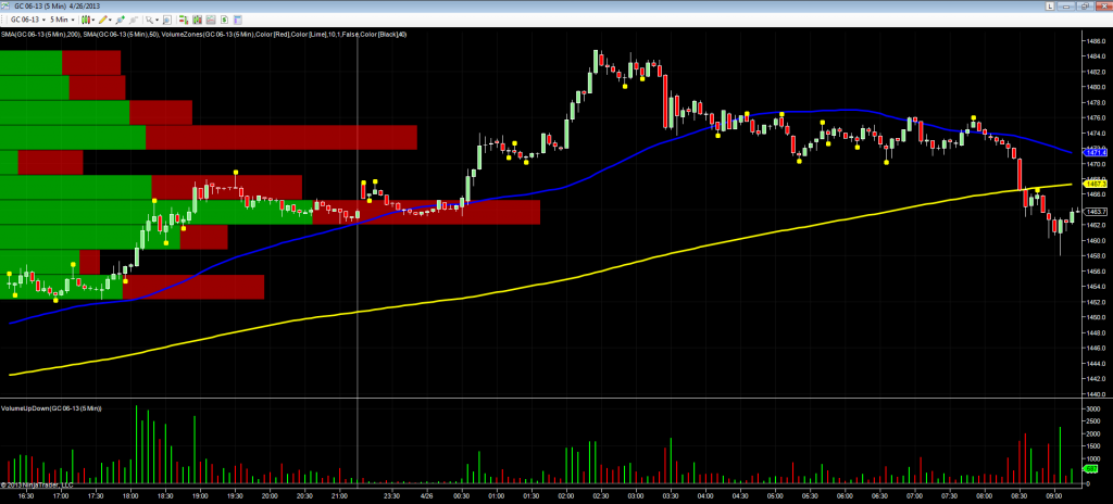GC gold chart