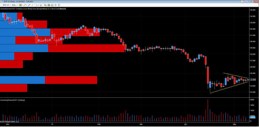 SIlver futures - daily chart