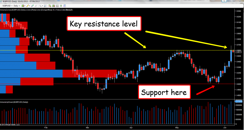 Forex live trade room