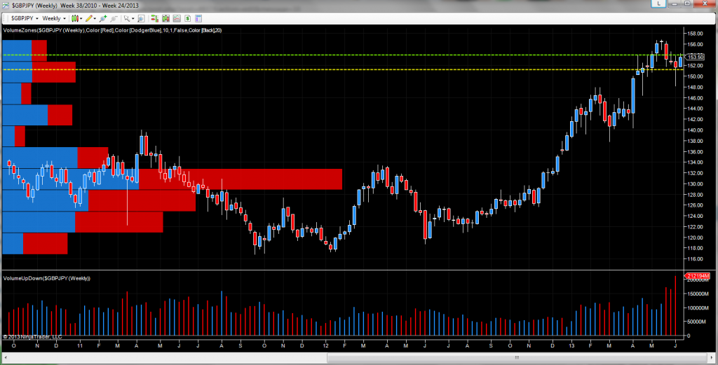 GBP/JPY - weekly chart