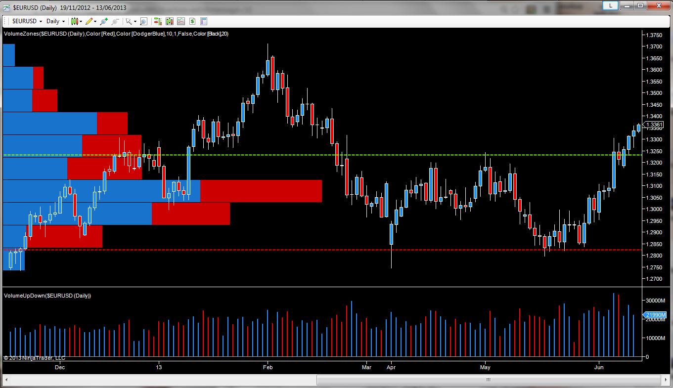 Trader forex live
