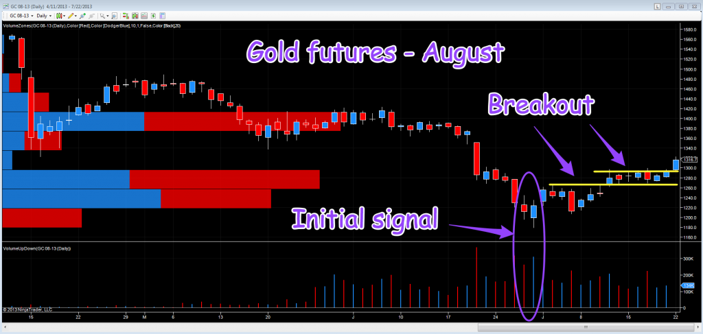 August Gold Futures - Daily Chart