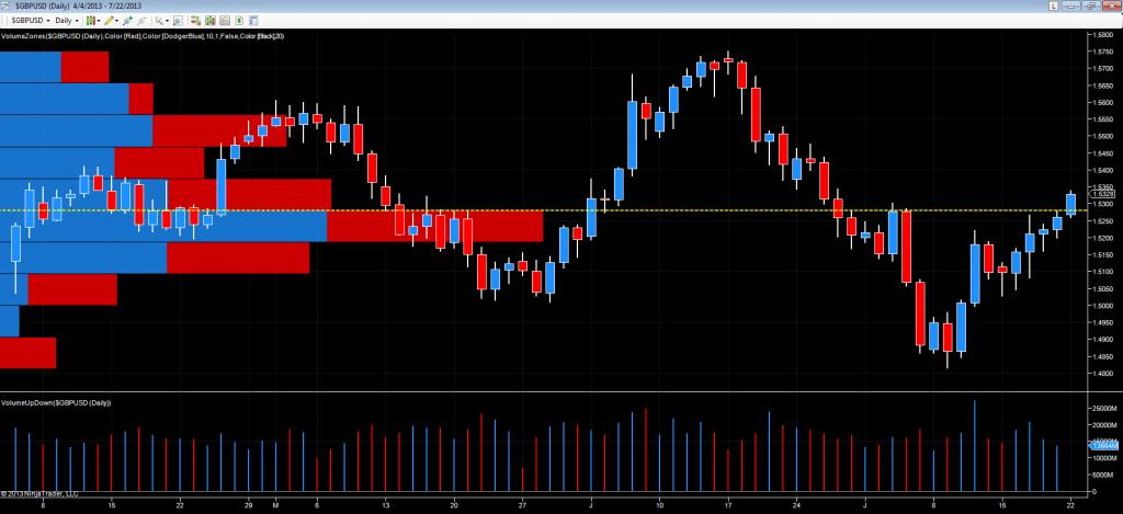 pound dollar daily chart