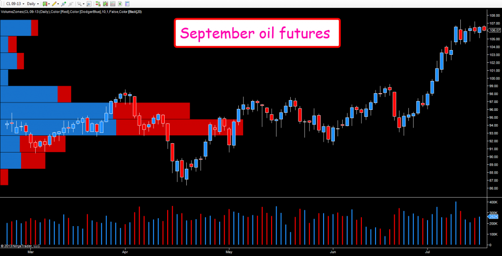 September oil futures - daily chart