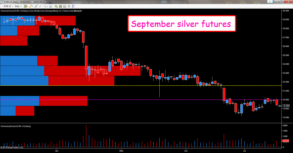 September silver futures - daily chart