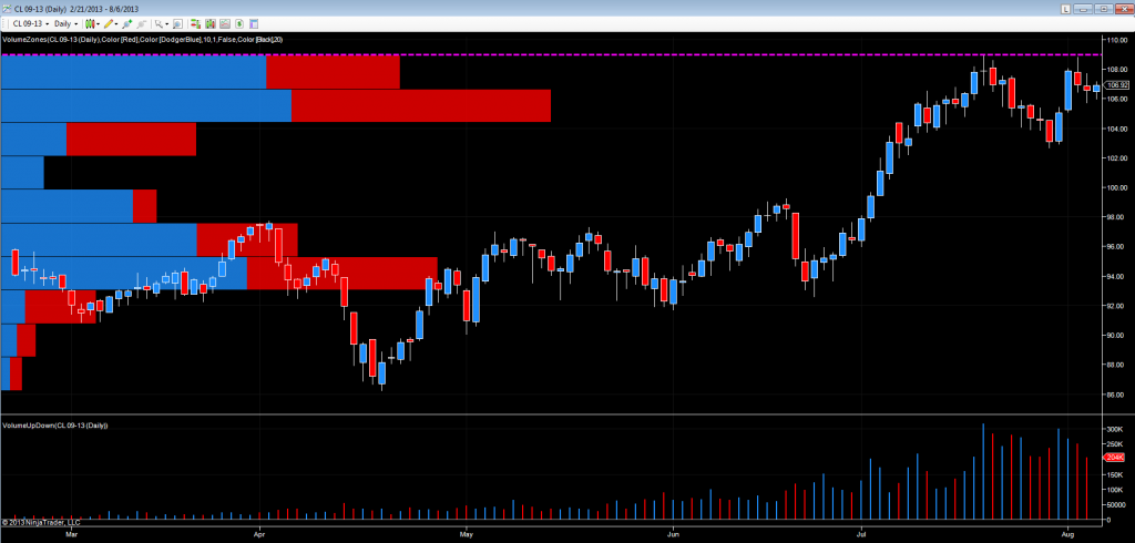 Crude oil futures - daily chart