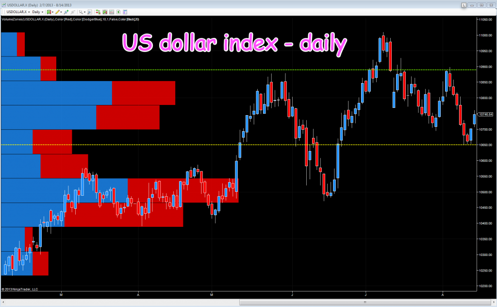 US dollar index - daily chart