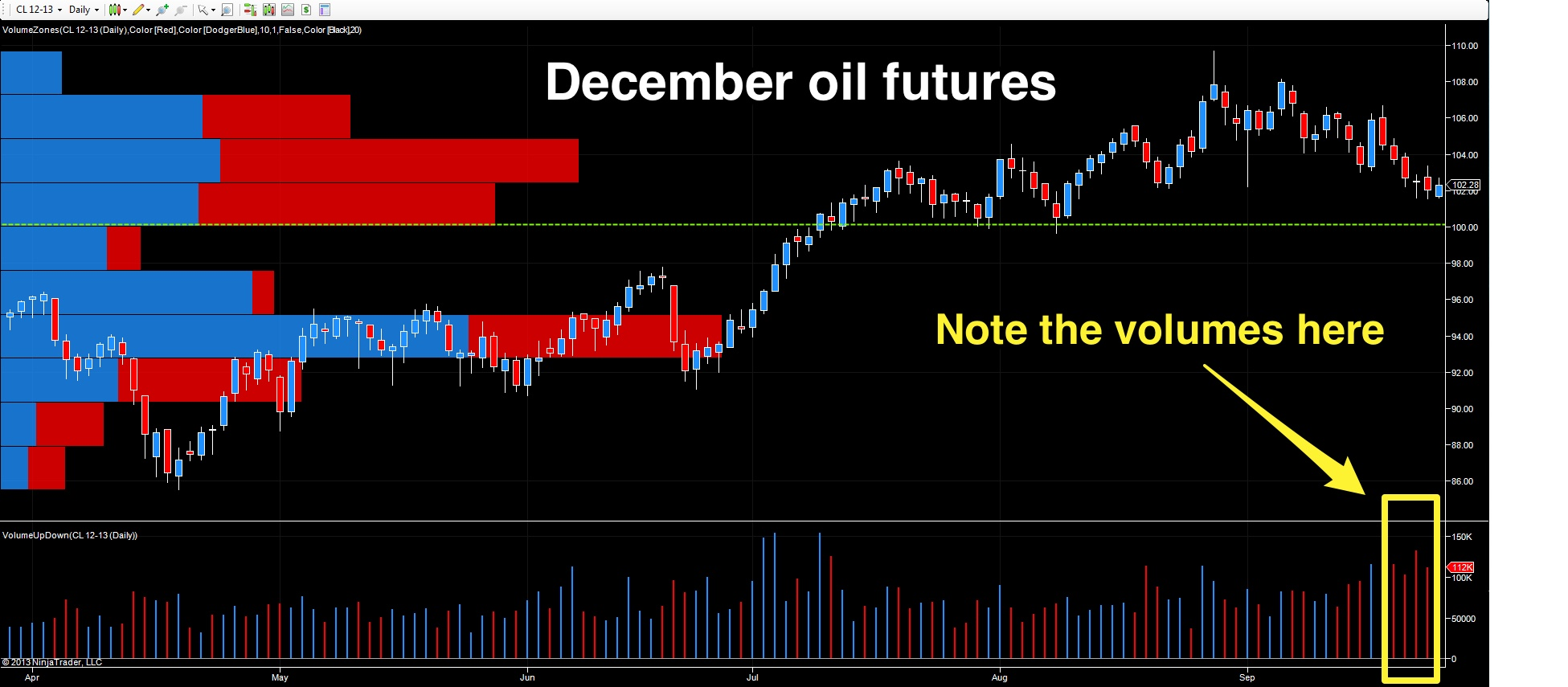 December Crude Oil Futures - Daily Chart