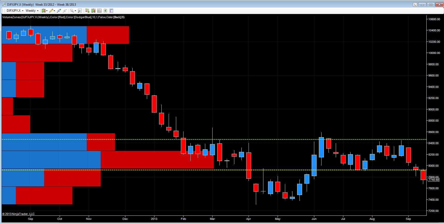 Yen index - weekly chart
