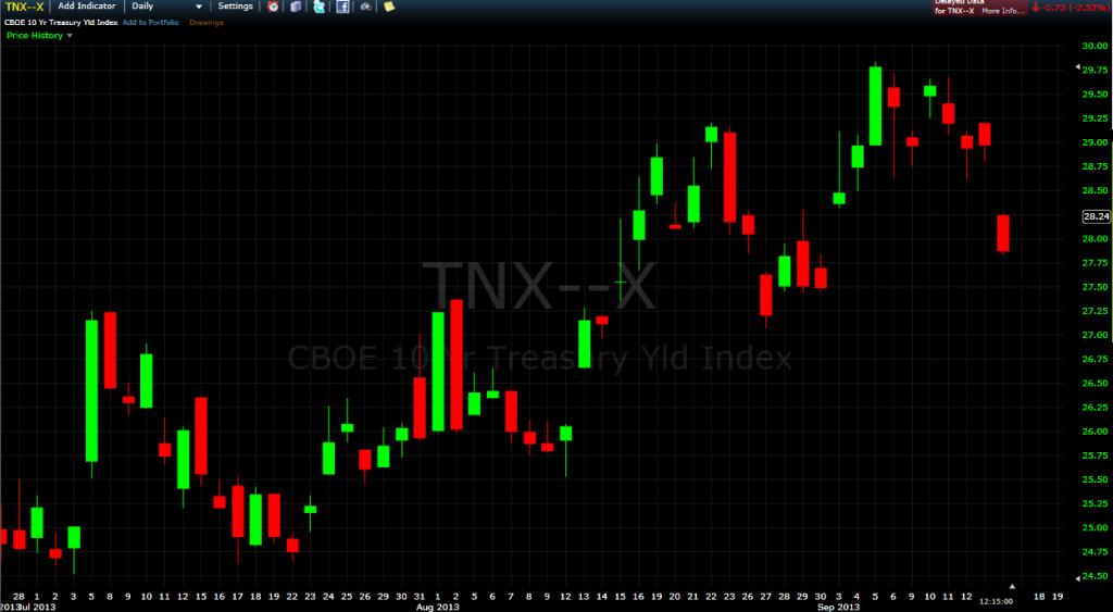 Ten year yield - daily chart