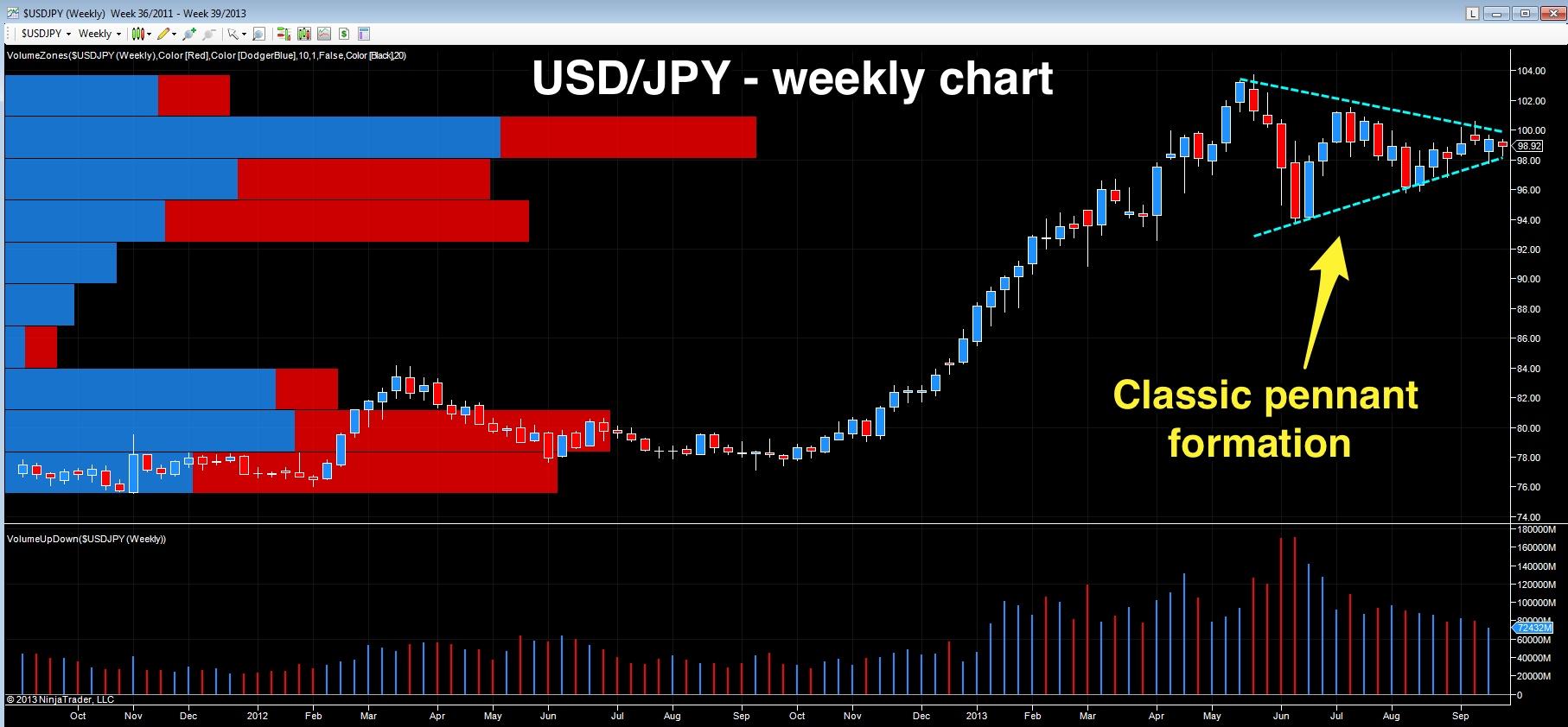 USD/JPY - weekly chart
