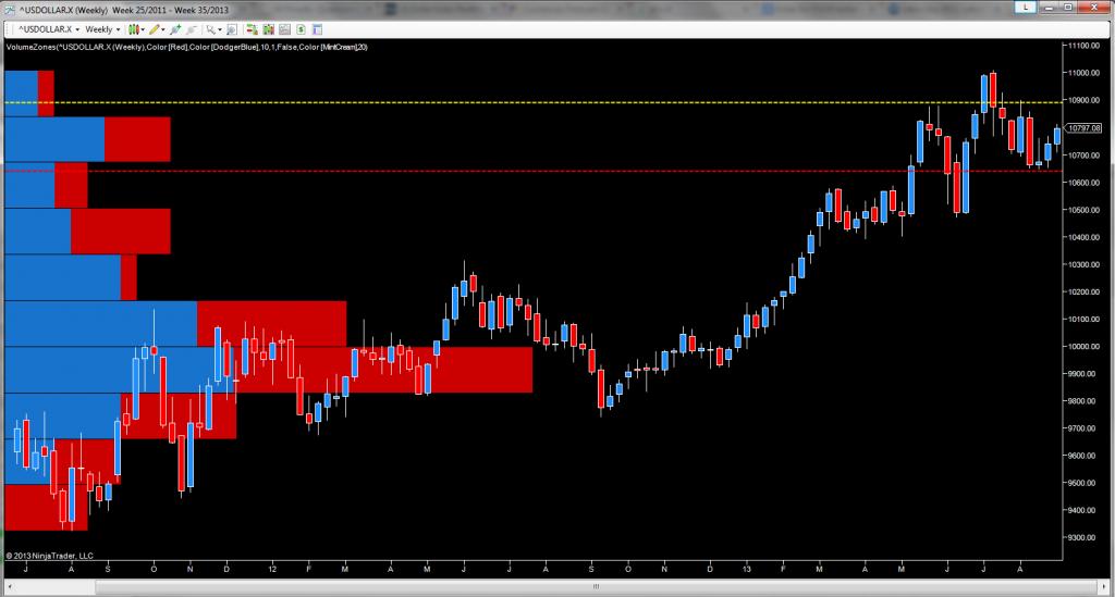USD index - weekly chart