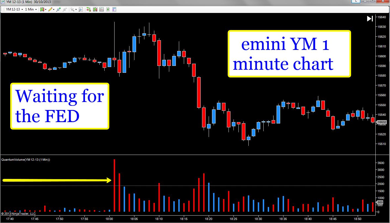 emini YM - 1 minute chart