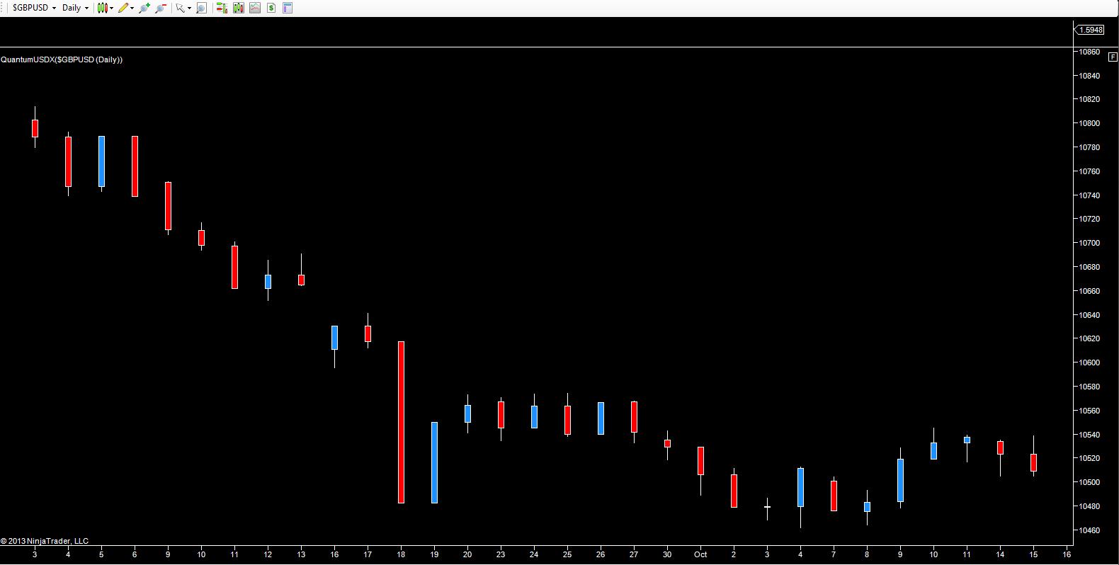DJFXCM - US dollar index daily chart
