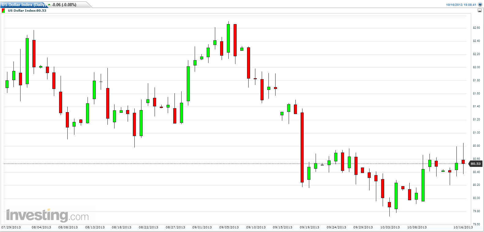 USD DXY dollar index - daily chart